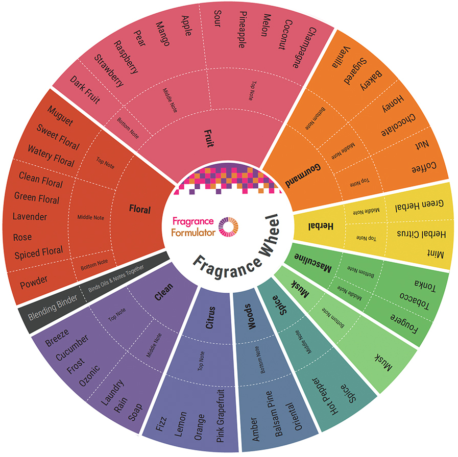 11936-fragrance-wheel